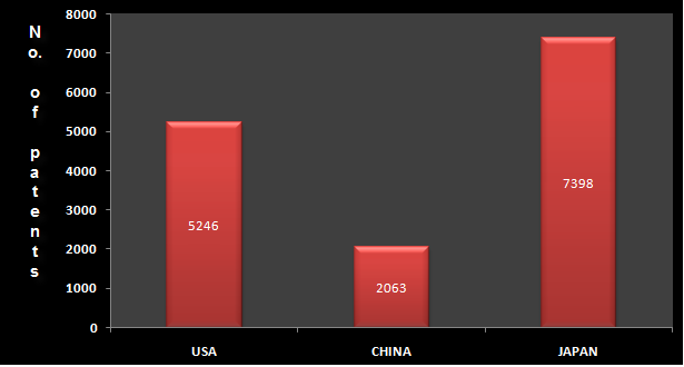 Number of patents on Solar cells for USA, CHINA and JAPAN