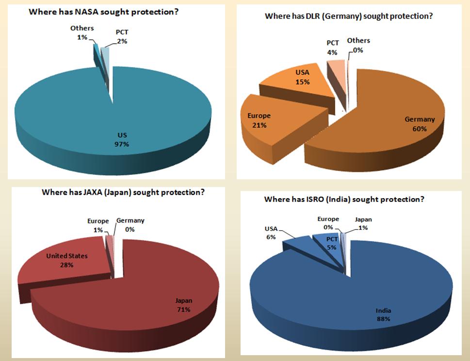 Geographical distribution trend of ISRO, JAXA, NASA and DLR
