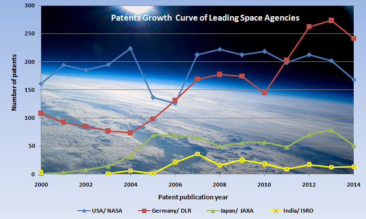 Patent Growth trend of ISRO, JAXA, NASA and DLR