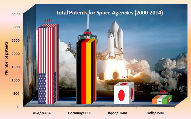 Patents belongings to ISRO, JAXA, NASA and DLR
