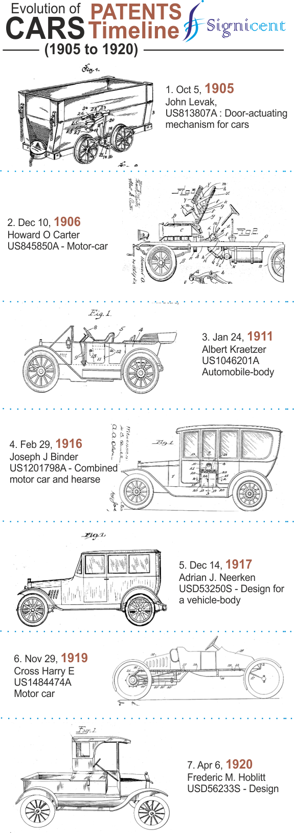 Patents Timeline Cars blog 1 Signicent