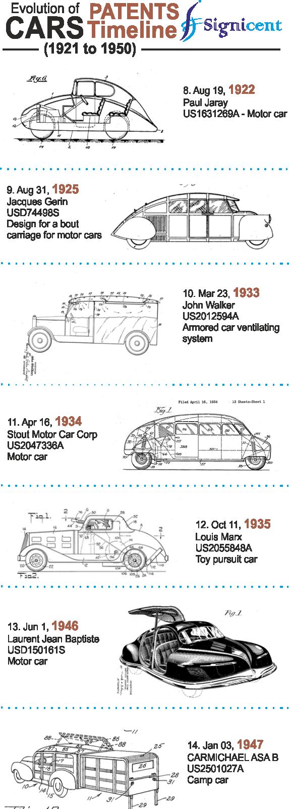Patents Timeline Cars blog 2 Signicent