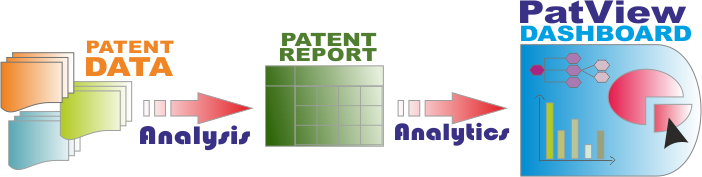Patent Dashboard (PatView) Process