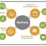 Ease of Doing Business
