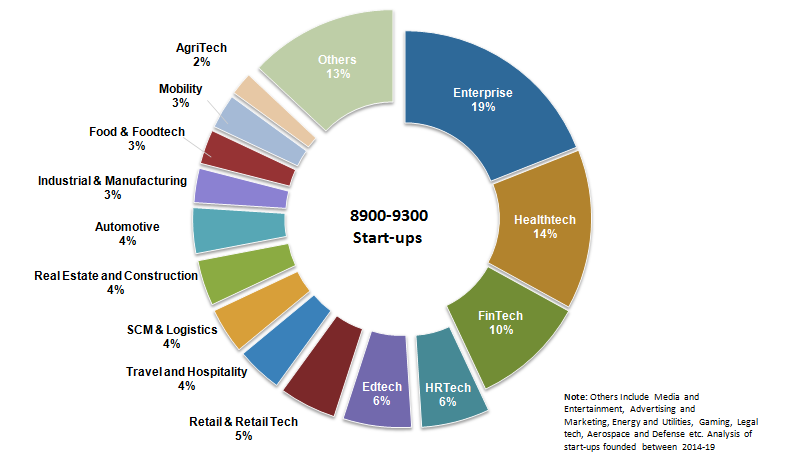 Sector-wise split of start-ups (2014-2019)