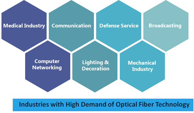 These Industry is demanding the most innovation in Optical Fiber domain. To get full report, contact us now.