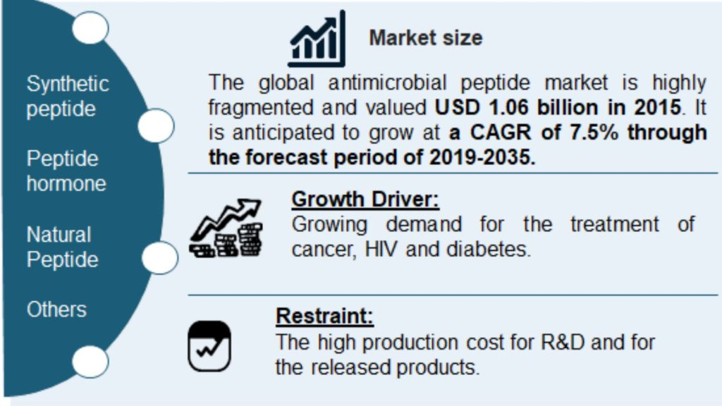 Antibiotic Therapeutics Market by Signicent
